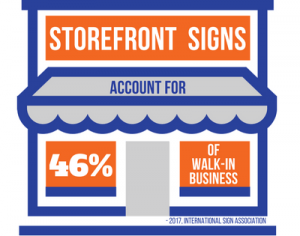 Storefront Signs Account for 46% of Walk-In Business